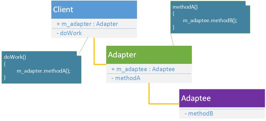 AdapterPattern