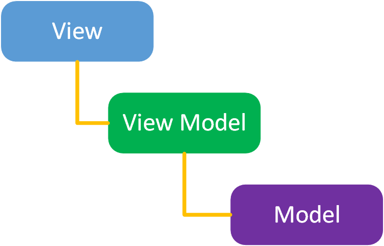 What the Heck is Qt's Model View Architecture - ImaginativeThinking ca