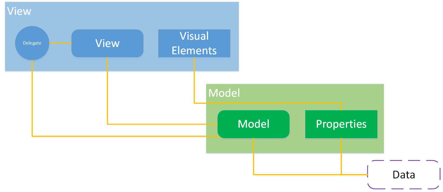 What the heck is qts model view architecture imaginativethinking the internal view shown in the diagram is the collections view ie a listview or tableview the visual elements are other things on the main ui which is ccuart Images
