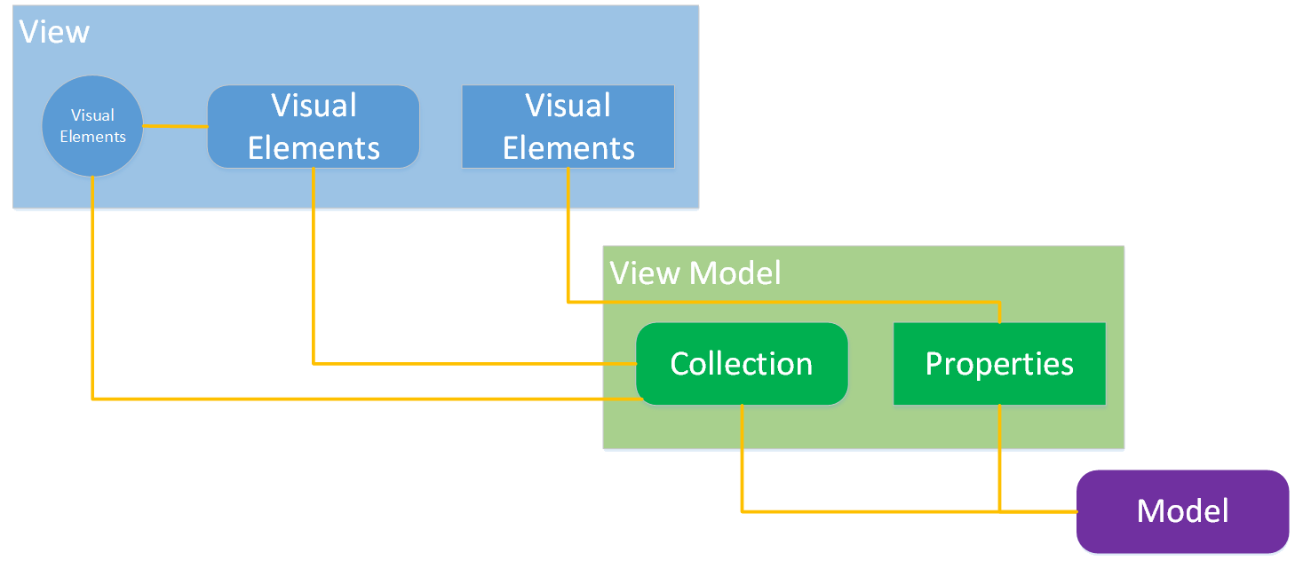 What the Heck is Qt's Model View Architecture