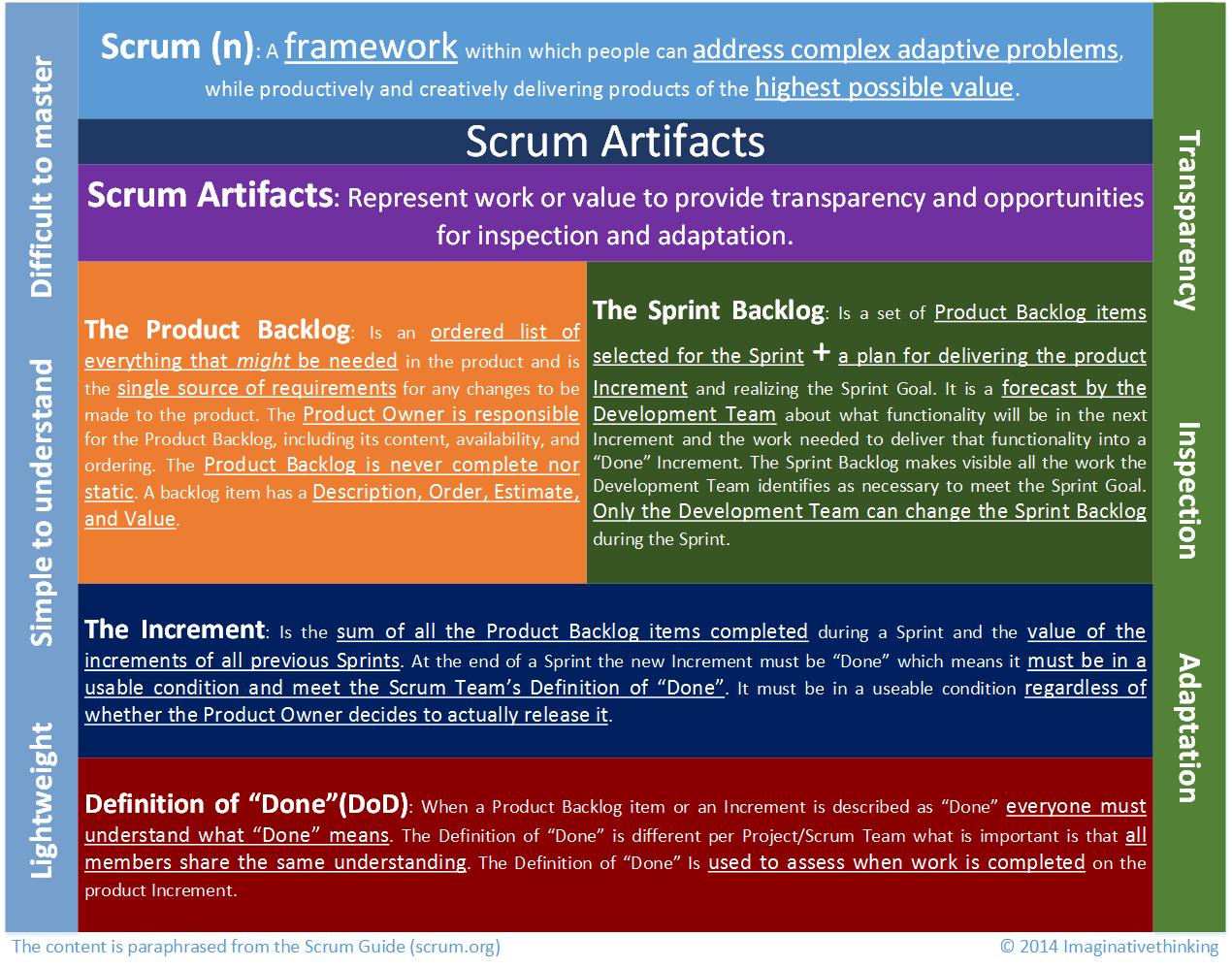 ScrumArtifactsInfoGraph